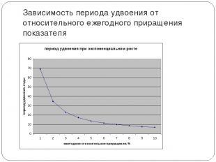 Зависимость периода удвоения от относительного ежегодного приращения показателя