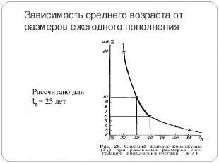 Зависимость среднего возраста от размеров ежегодного пополнения Рассчитано для t