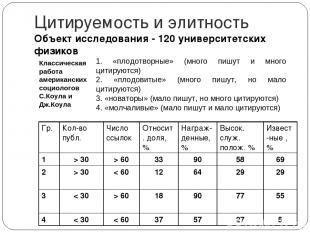 Цитируемость и элитность Объект исследования - 120 университетских физиков 1. «п