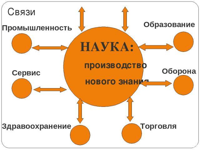 НАУКА: производство нового знания Промышленность Сервис Образование Оборона Торговля Здравоохранение Связи