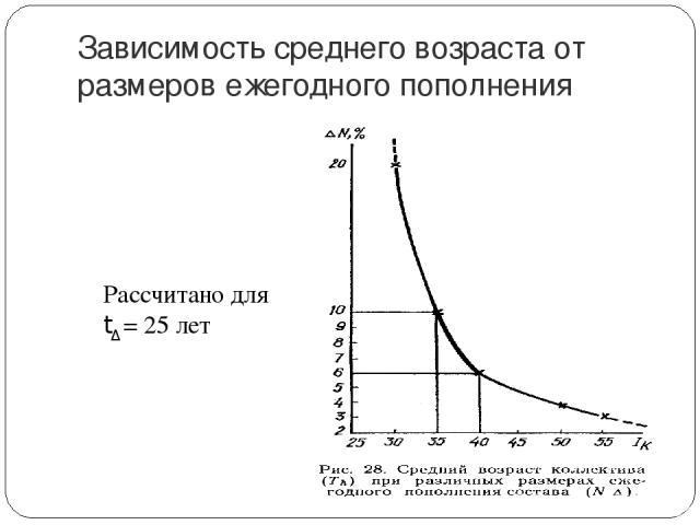 Зависимость среднего возраста от размеров ежегодного пополнения Рассчитано для tΔ = 25 лет