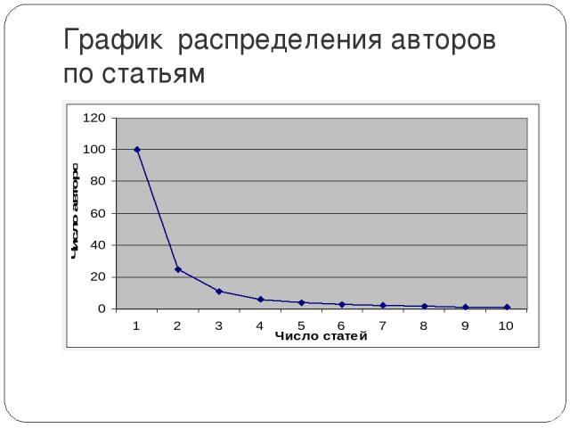 График распределения авторов по статьям