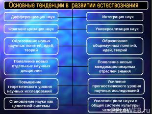 Дифференциация наук Интеграция наук Фрагментаризация наук Универсализация наук О