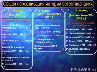 I период (с VI в. До н.э.) Этапы натурфилософии Фалес (625 – 547 гг. до н.э.) Пи