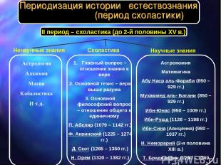 II период – схоластика (до 2-й половины XV в.) Ненаучные знания Астрология Алхим