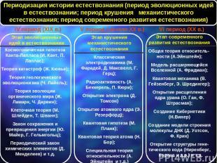 Космогоническая гипотеза Канта-Лапласа (И. Кант, П. Лаплас); Теория катастроф (Ж