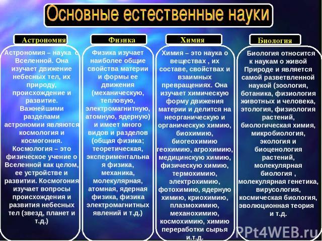 Астрономия Астрономия – наука о Вселенной. Она изучает движение небесных тел, их природу, происхождение и развитие. Важнейшими разделами астрономии являются космология и космогония. Космология – это физическое учение о Вселенной как целом, ее устрой…