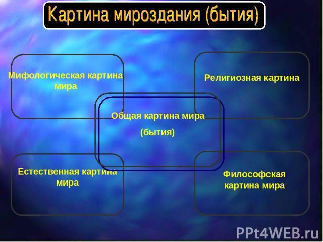 Мифологическая картина мира Религиозная картина Естественная картина мира Философская картина мира Общая картина мира (бытия)