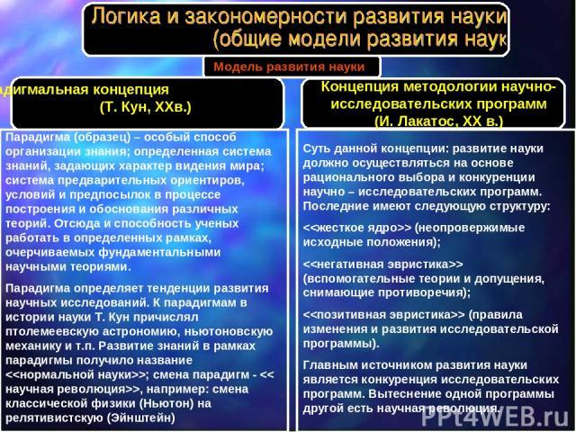 Модель развития науки Парадигмальная концепция (Т. Кун, XXв.) Парадигма (образец) – особый способ организации знания; определенная система знаний, задающих характер видения мира; система предварительных ориентиров, условий и предпосылок в процессе п…