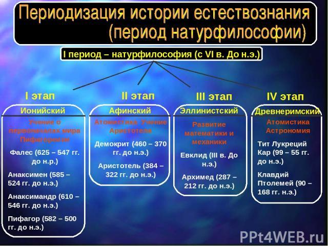 I период – натурфилософия (с VI в. До н.э.) Ионийский Учение о первоначалах мира Пифагореизм Фалес (625 – 547 гг. до н.р.) Анаксимен (585 – 524 гг. до н.э.) Анаксимандр (610 – 546 гг. до н.э.) Пифагор (582 – 500 гг. до н.э.) I этап Афинский Атомисти…