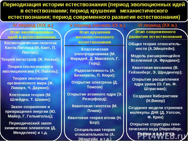 Космогоническая гипотеза Канта-Лапласа (И. Кант, П. Лаплас); Теория катастроф (Ж. Кювье); Теория геологического эволюционизма (Ч. Лайель); Теория эволюции органического мира (Ж. Ламарк, Ч. Дарвин); Клеточная теория (М. Шлейден, Т. Шванн); Закон сохр…