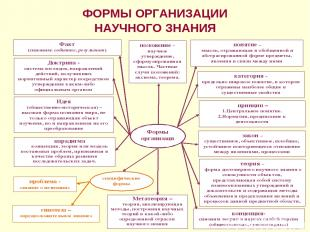 ФОРМЫ ОРГАНИЗАЦИИ НАУЧНОГО ЗНАНИЯ