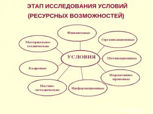 ЭТАП ИССЛЕДОВАНИЯ УСЛОВИЙ (РЕСУРСНЫХ ВОЗМОЖНОСТЕЙ)