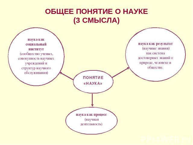 ОБЩЕЕ ПОНЯТИЕ О НАУКЕ (3 СМЫСЛА)