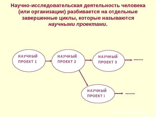 Научно-исследовательская деятельность человека (или организации) разбивается на отдельные завершенные циклы, которые называются научными проектами.