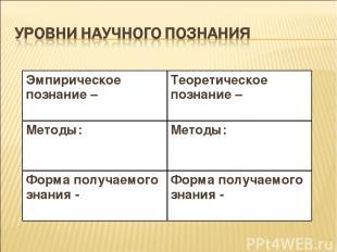 Эмпирическое познание – Теоретическое познание – Методы: Методы: Форма получаемо