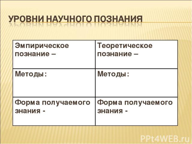 Эмпирическое познание – Теоретическое познание – Методы: Методы: Форма получаемого знания - Форма получаемого знания -