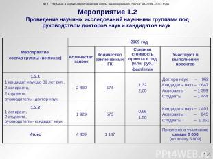 Мероприятие 1.2 Проведение научных исследований научными группами под руководств