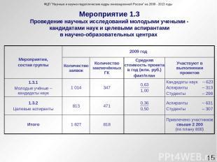 Мероприятие 1.3 Проведение научных исследований молодыми учеными - кандидатами н