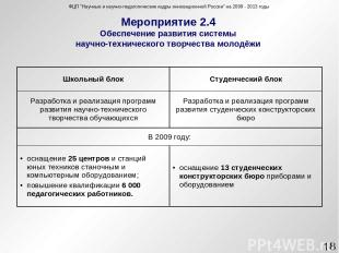 Мероприятие 2.4 Обеспечение развития системы научно-технического творчества моло