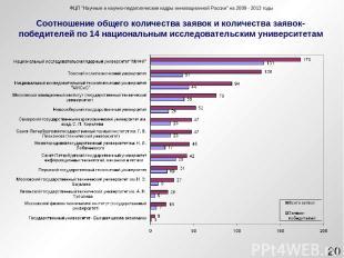 """ФЦП """"Научные и научно-педагогические кадры инновационной России"""" на 2009-2013"""