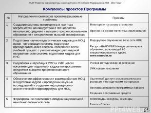 """Комплексы проектов Программы * ФЦП """"Развитие инфраструктуры наноиндустрии в Росс"""