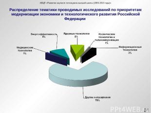 Распределение тематики проводимых исследований по приоритетам модернизации эконо