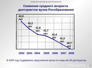 Снижение среднего возраста докторантов вузов Рособразования 42,8 лет 42,2 лет 41