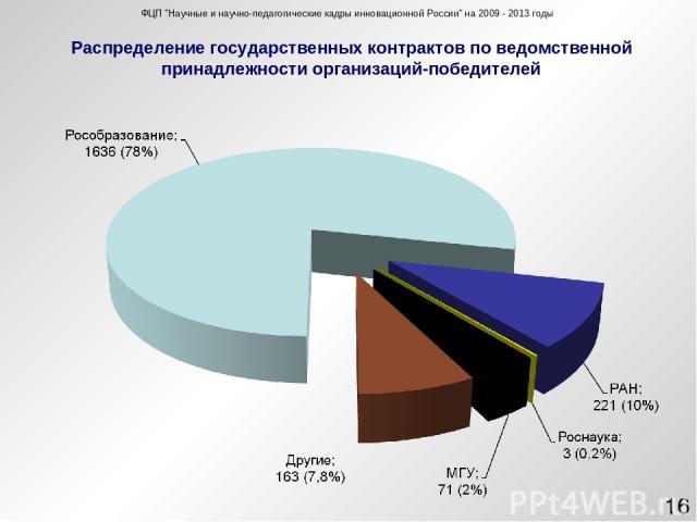 Распределение государственных контрактов по ведомственной принадлежности организаций-победителей ФЦП