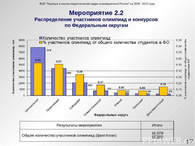 Мероприятие 2.2 Распределение участников олимпиад и конкурсов по Федеральным округам ФЦП