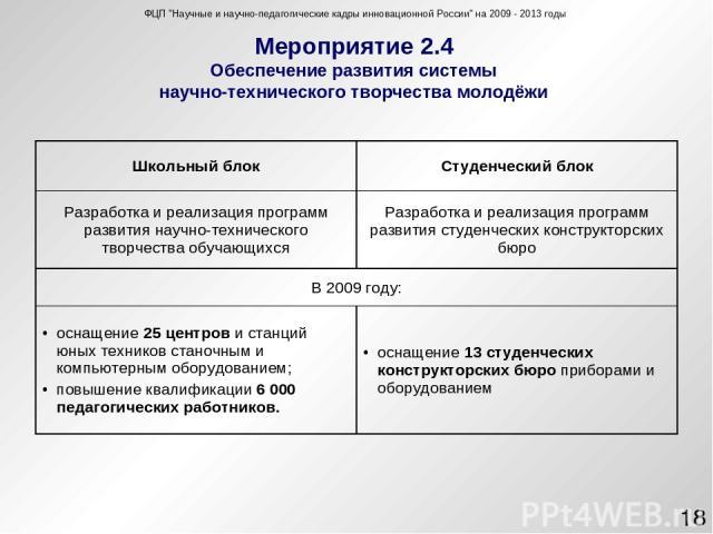 Мероприятие 2.4 Обеспечение развития системы научно-технического творчества молодёжи ФЦП