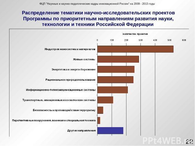 Распределение тематики научно-исследовательских проектов Программы по приоритетным направлениям развития науки, технологии и техники Российской Федерации ФЦП