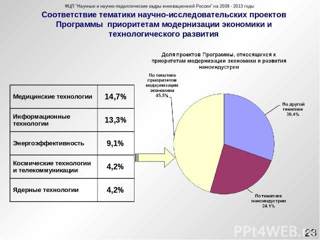 Соответствие тематики научно-исследовательских проектов Программы приоритетам модернизации экономики и технологического развития ФЦП