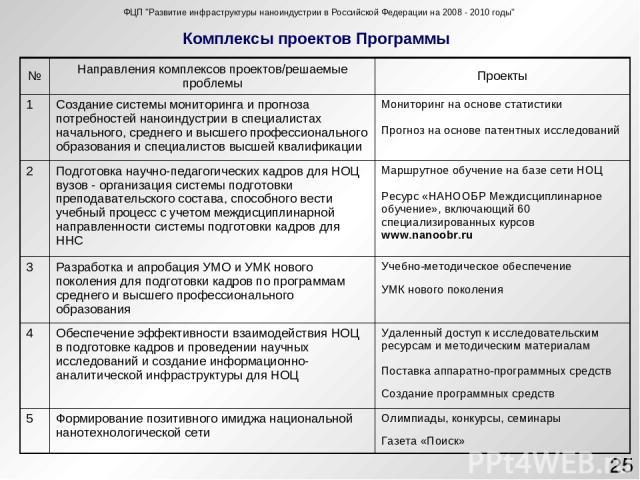 Комплексы проектов Программы * ФЦП