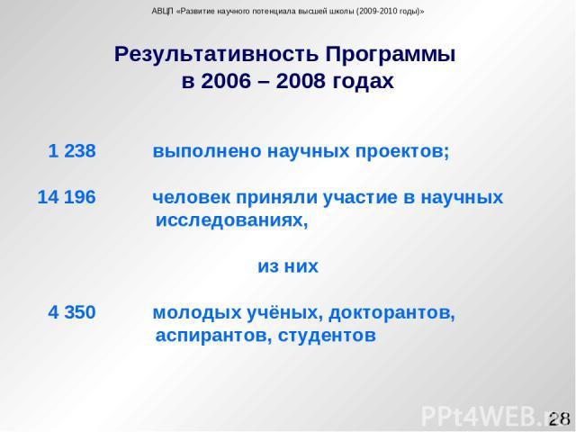 Результативность Программы в 2006 – 2008 годах * АВЦП «Развитие научного потенциала высшей школы (2009-2010 годы)» 1 238 выполнено научных проектов; 14 196 человек приняли участие в научных исследованиях, из них 4 350 молодых учёных, докторантов, ас…