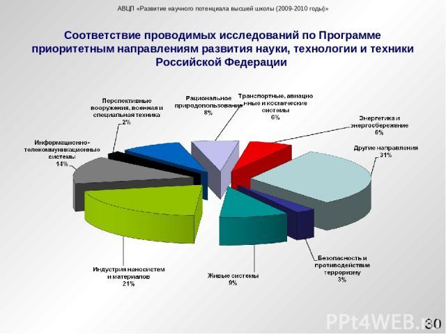 Соответствие проводимых исследований по Программе приоритетным направлениям развития науки, технологии и техники Российской Федерации * АВЦП «Развитие научного потенциала высшей школы (2009-2010 годы)»