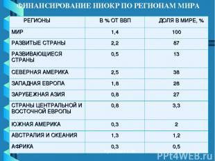 ФИНАНСИРОВАНИЕ НИОКР ПО РЕГИОНАМ МИРА Кузнецова Е. Ф. РЕГИОНЫ В % ОТ ВВП ДОЛЯ В