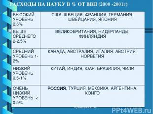 РАСХОДЫ НА НАУКУ В % ОТ ВВП (2000 -2001г) Кузнецова Е. Ф. ВЫСОКИЙ УРОВЕНЬ 2,5% С