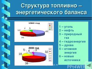 Структура топливно – энергетического баланса 1 – уголь 2 – нефть 3 – природный г