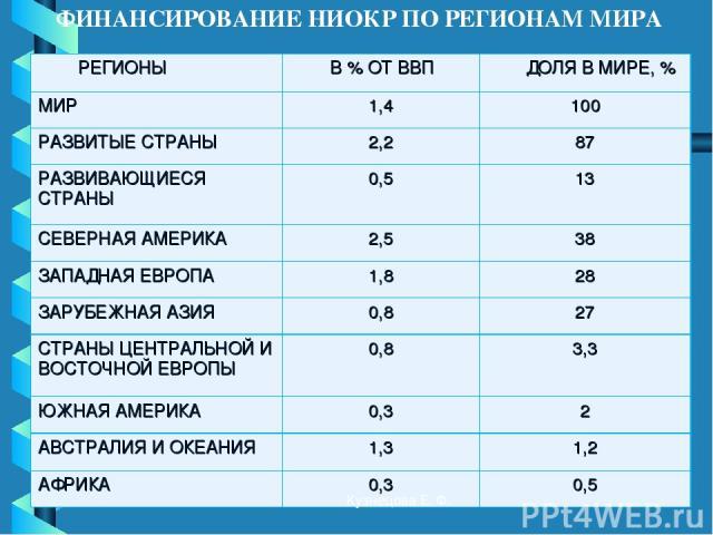 ФИНАНСИРОВАНИЕ НИОКР ПО РЕГИОНАМ МИРА Кузнецова Е. Ф. РЕГИОНЫ В % ОТ ВВП ДОЛЯ В МИРЕ, % МИР 1,4 100 РАЗВИТЫЕ СТРАНЫ 2,2 87 РАЗВИВАЮЩИЕСЯ СТРАНЫ 0,5 13 СЕВЕРНАЯ АМЕРИКА 2,5 38 ЗАПАДНАЯ ЕВРОПА 1,8 28 ЗАРУБЕЖНАЯ АЗИЯ 0,8 27 СТРАНЫ ЦЕНТРАЛЬНОЙ И ВОСТОЧН…