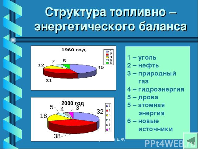 Структура топливно – энергетического баланса 1 – уголь 2 – нефть 3 – природный газ 4 – гидроэнергия 5 – дрова 5 – атомная энергия 6 – новые источники Кузнецова Е. Ф. Кузнецова Е. Ф.