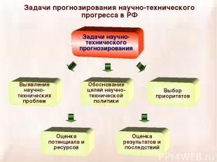 Задачи прогнозирования научно-технического прогресса в РФ