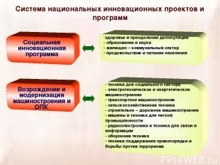 Система национальных инновационных проектов и программ