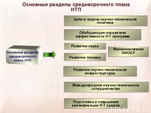 Основные разделы среднесрочного плана НТП Основные разделы среднесрочного плана