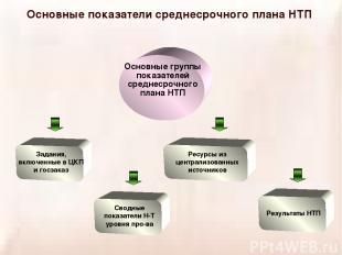 Основные показатели среднесрочного плана НТП