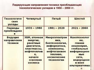 Лидирующие направления техники преобладающих технологических укладов в 1950 – 20