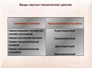 Виды научно-технических циклов Сменяемые системы Продолжительность цикла Смена м