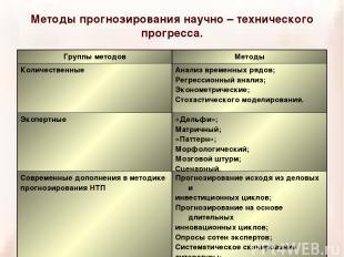 Методы прогнозирования научно – технического прогресса. Группы методов Методы Ко