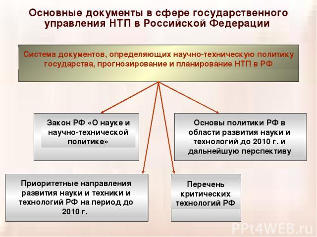 Основные документы в сфере государственного управления НТП в Российской Федерации