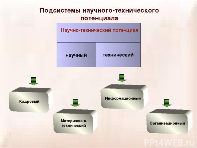 Подсистемы научного-технического потенциала